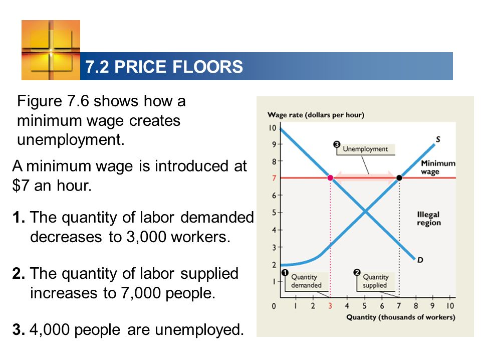 A minimum wage is introduced at $7 an hour. 1. The quantity of labor demanded decreases to 3,000 workers. 2. The quantity of labor supplied increases