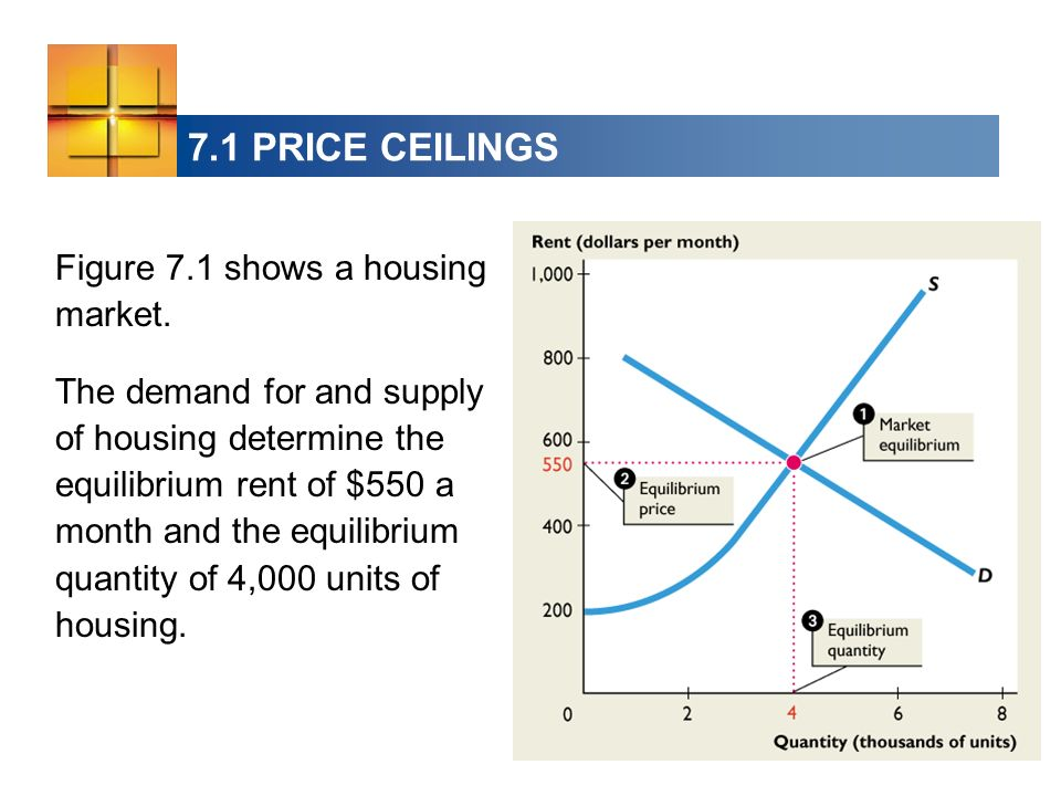 7.1 PRICE CEILINGS Figure 7.1 shows a housing market. The demand for and supply of housing determine the equilibrium rent of $550 a month and the equi