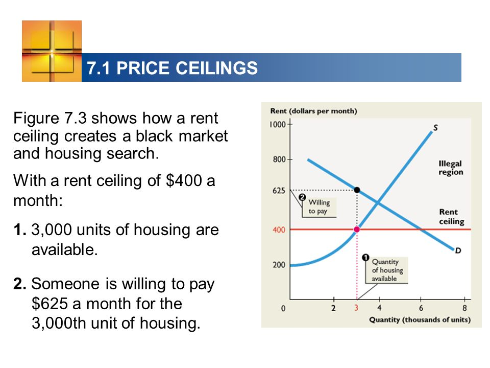 7.1 PRICE CEILINGS Figure 7.3 shows how a rent ceiling creates a black market and housing search. With a rent ceiling of $400 a month: 1. 3,000 units