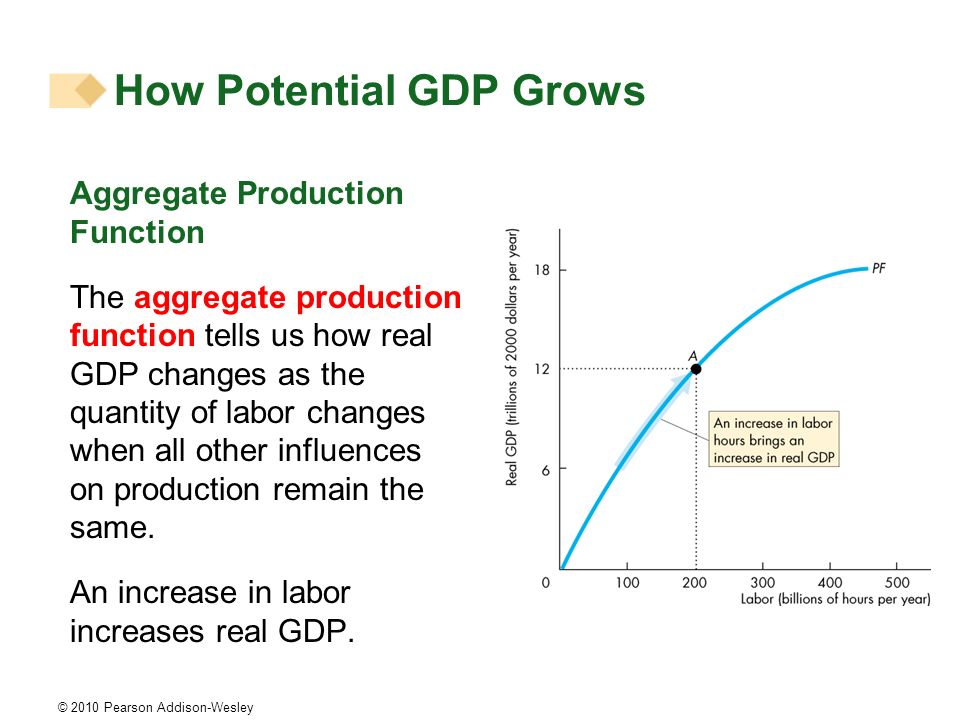 © 2010 Pearson Addison-Wesley How Potential GDP Grows Aggregate Production Function The aggregate production function tells us how real GDP changes as