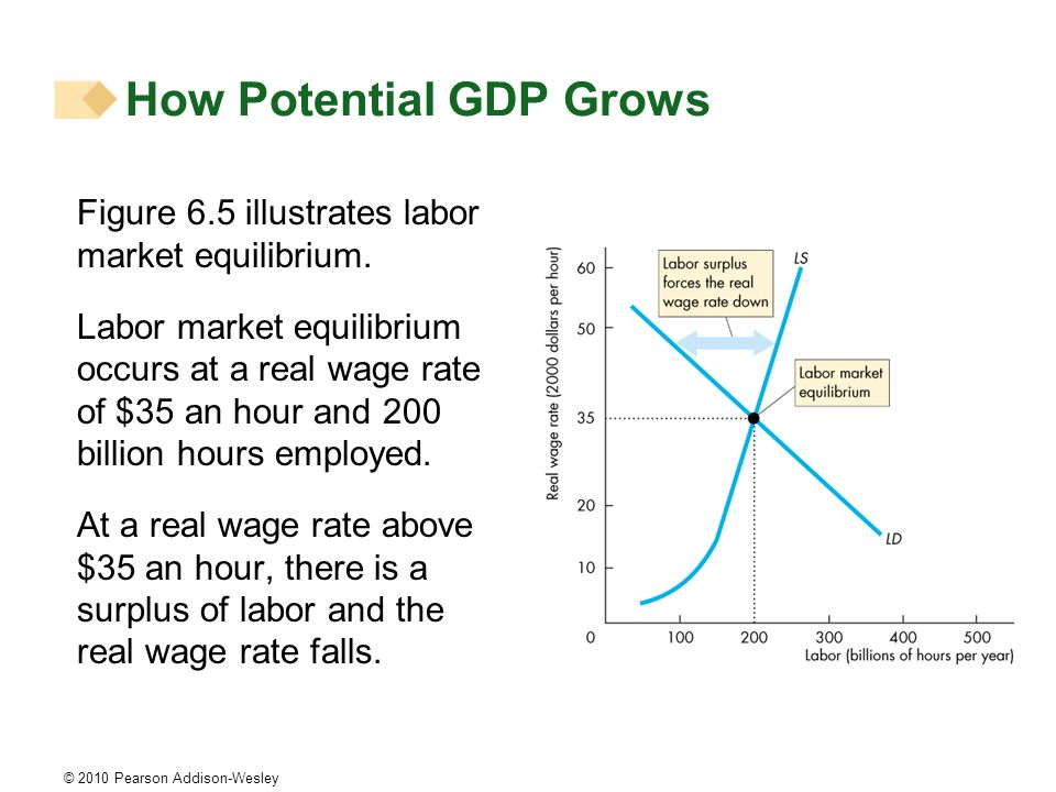 © 2010 Pearson Addison-Wesley Figure 6.5 illustrates labor market equilibrium. Labor market equilibrium occurs at a real wage rate of $35 an hour and