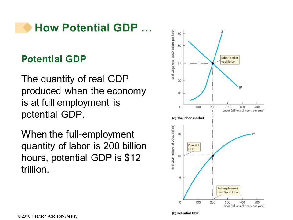 © 2010 Pearson Addison-Wesley Potential GDP The quantity of real GDP produced when the economy is at full employment is potential GDP. When the full-e