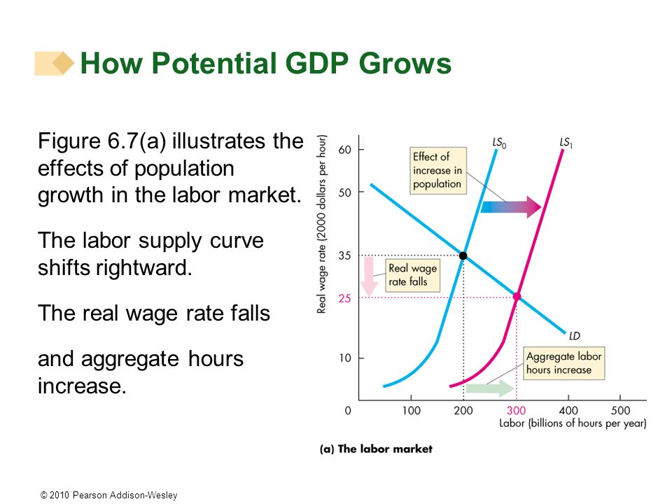 © 2010 Pearson Addison-Wesley Figure 6.7(a) illustrates the effects of population growth in the labor market. The labor supply curve shifts rightward.