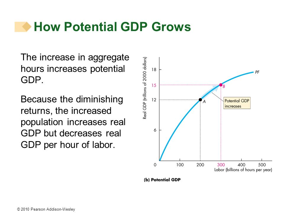 © 2010 Pearson Addison-Wesley The increase in aggregate hours increases potential GDP. Because the diminishing returns, the increased population incre