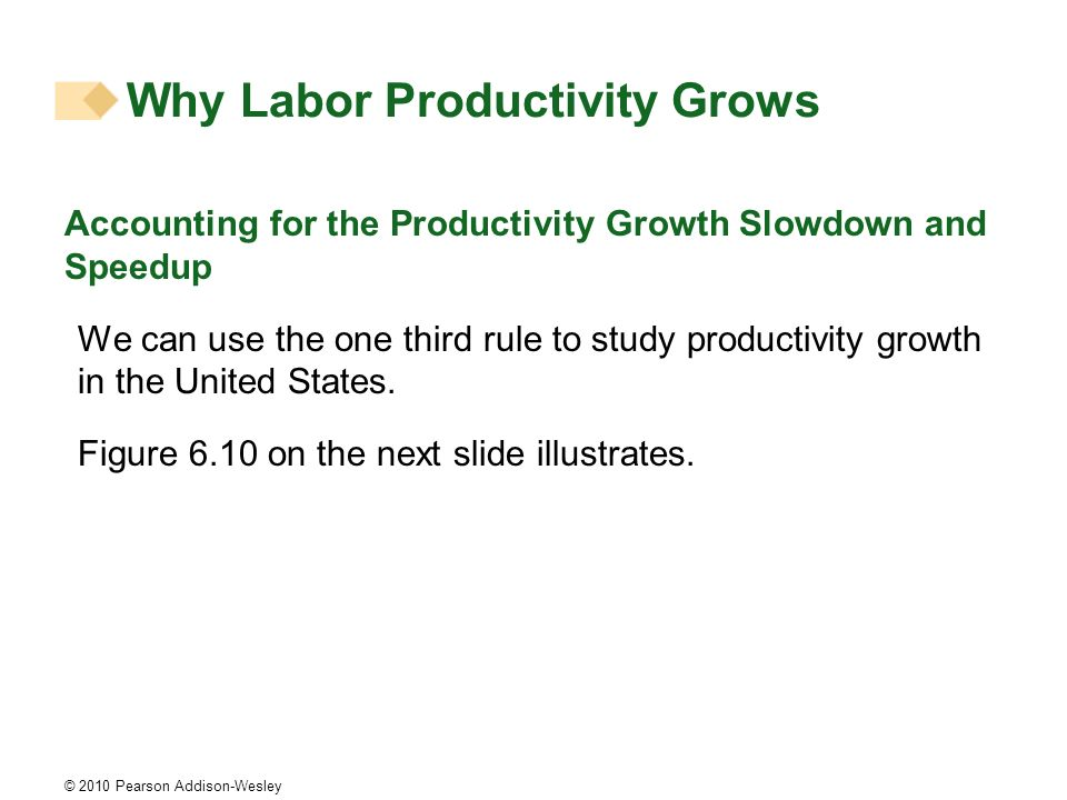 © 2010 Pearson Addison-Wesley Accounting for the Productivity Growth Slowdown and Speedup We can use the one third rule to study productivity growth i