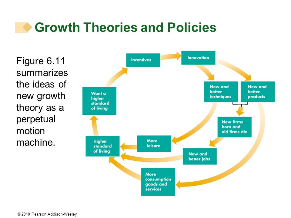 © 2010 Pearson Addison-Wesley Figure 6.11 summarizes the ideas of new growth theory as a perpetual motion machine. Growth Theories and Policies