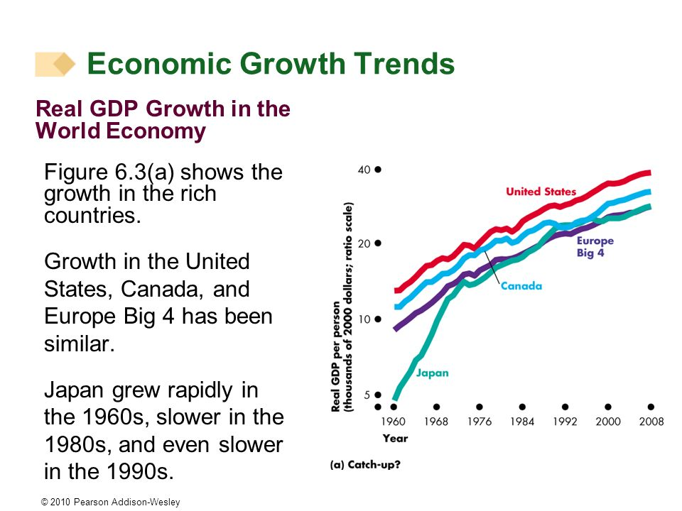 © 2010 Pearson Addison-Wesley Real GDP Growth in the World Economy Figure 6.3(a) shows the growth in the rich countries. Growth in the United States,