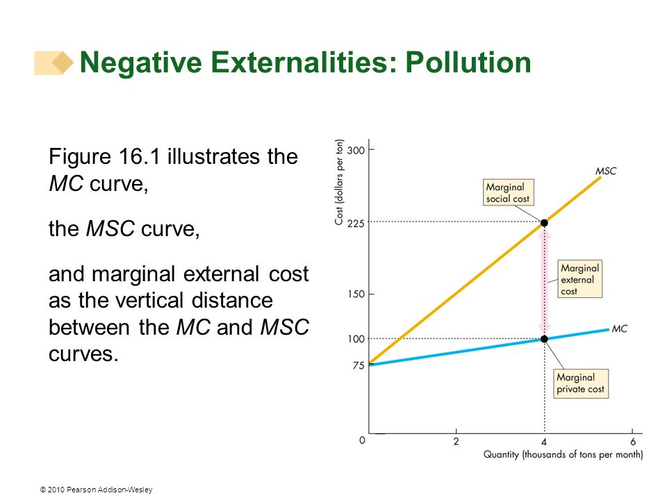 © 2010 Pearson Addison-Wesley Figure 16.1 illustrates the MC curve, the MSC curve, and marginal external cost as the vertical distance between the MC