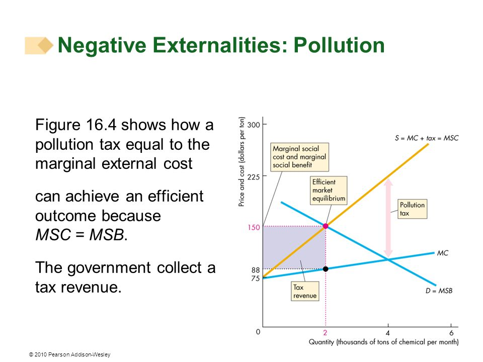 © 2010 Pearson Addison-Wesley Figure 16.4 shows how a pollution tax equal to the marginal external cost can achieve an efficient outcome because MSC =