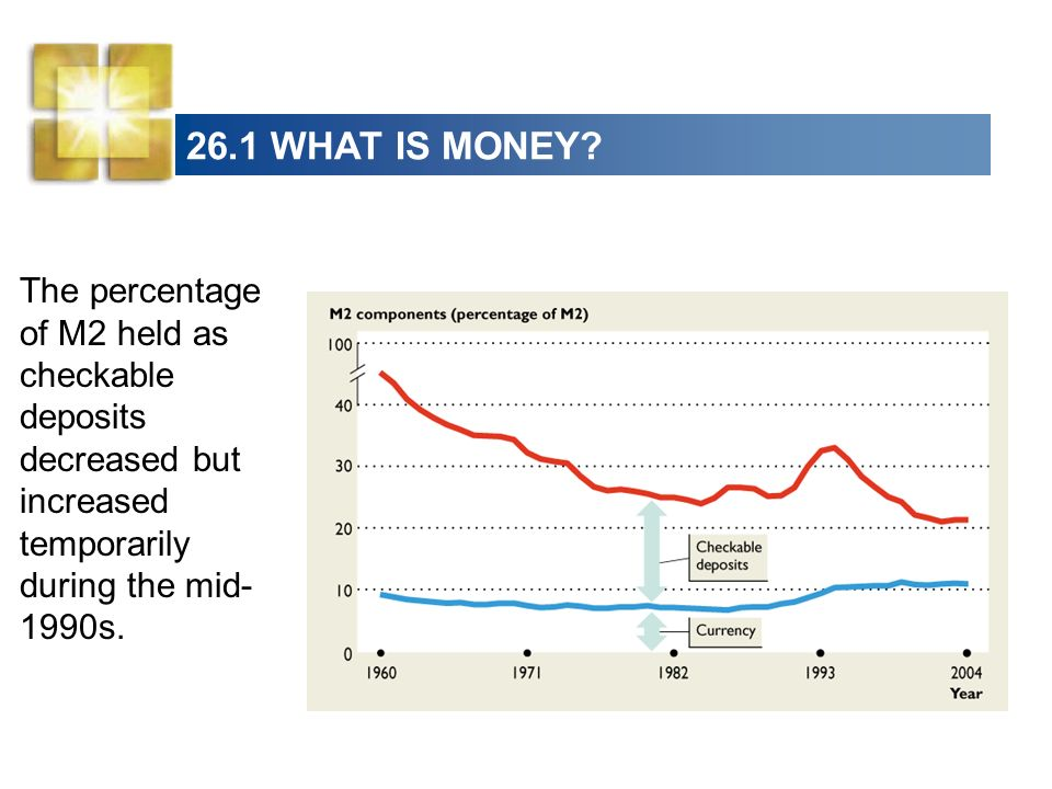 26.1 WHAT IS MONEY? The percentage of M2 held as checkable deposits decreased but increased temporarily during the mid- 1990s.