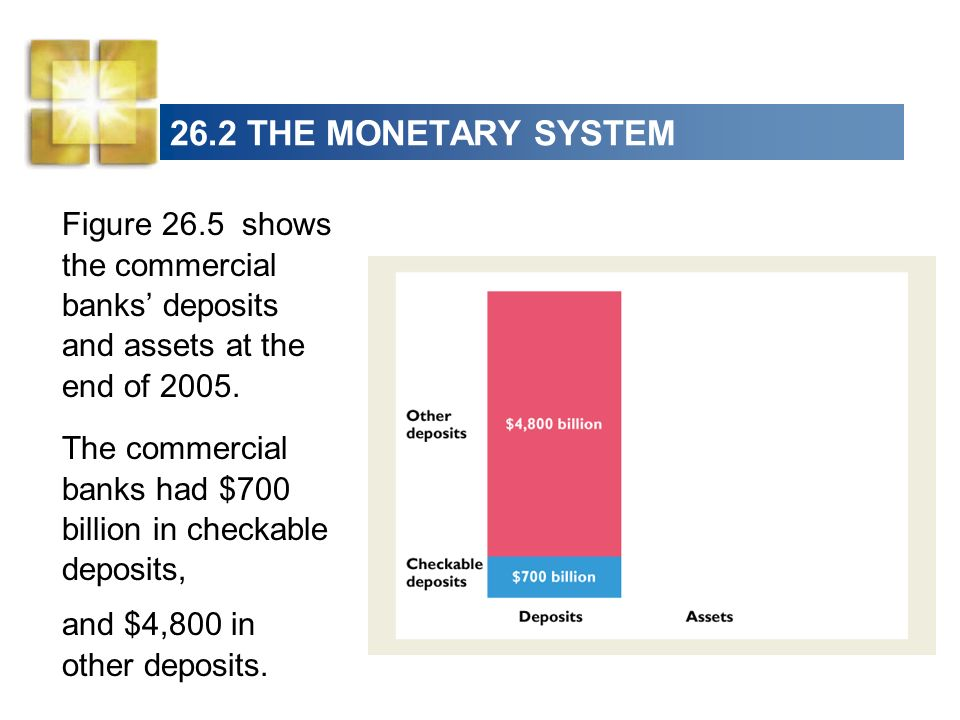 26.2 THE MONETARY SYSTEM Figure 26.5 shows the commercial banks deposits and assets at the end of 2005. The commercial banks had $700 billion in check