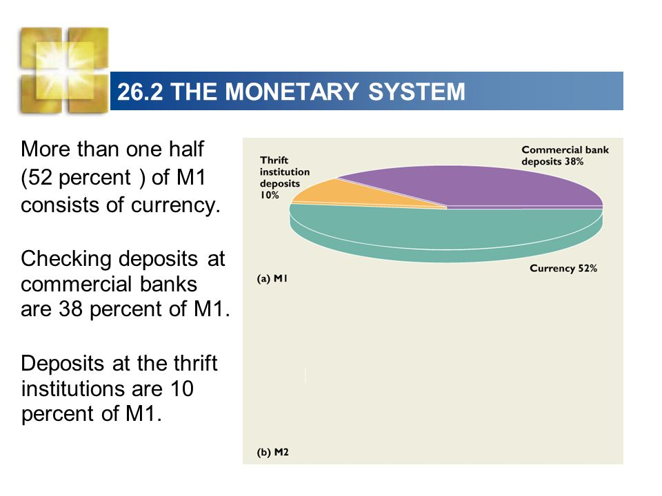 26.2 THE MONETARY SYSTEM More than one half (52 percent ) of M1 consists of currency. Checking deposits at commercial banks are 38 percent of M1. Depo