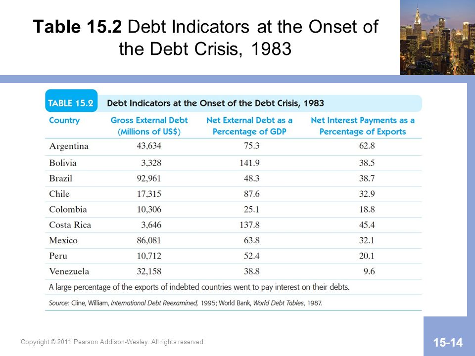 Table 15.2 Debt Indicators at the Onset of the Debt Crisis, 1983 Copyright © 2011 Pearson Addison-Wesley.