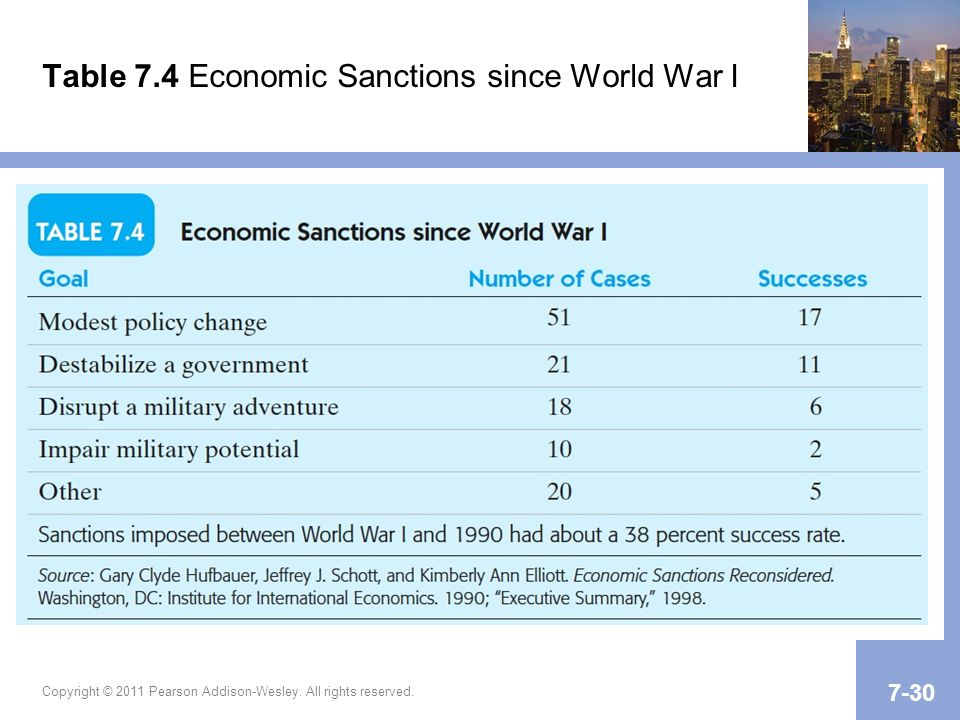 Table 7.4 Economic Sanctions since World War I Copyright © 2011 Pearson Addison-Wesley.