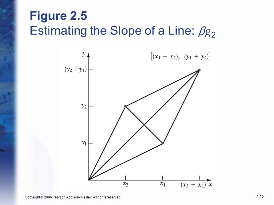 Copyright © 2006 Pearson Addison-Wesley. All rights reserved. 2-13 Figure 2.5 Estimating the Slope of a Line: g 2
