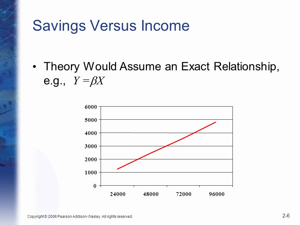Copyright © 2006 Pearson Addison-Wesley. All rights reserved. 2-6 Savings Versus Income Theory Would Assume an Exact Relationship, e.g., Y = X 0 1000