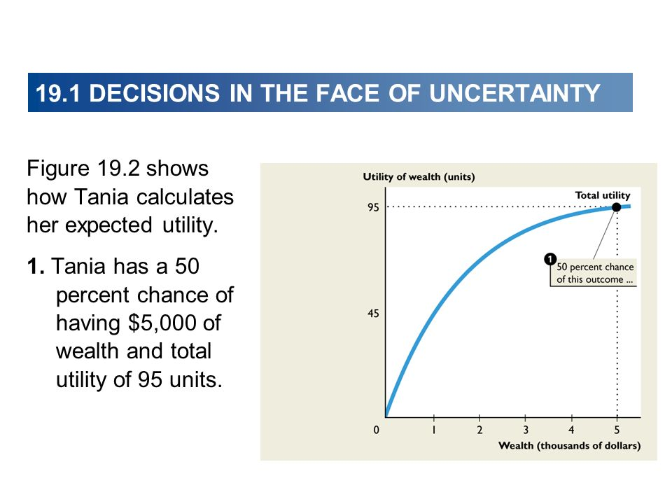 Figure 19.2 shows how Tania calculates her expected utility. 1. Tania has a 50 percent chance of having $5,000 of wealth and total utility of 95 units