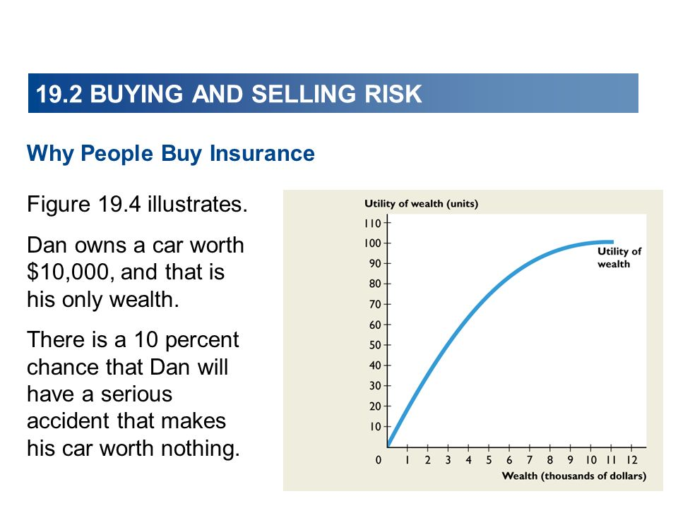 Why People Buy Insurance 19.2 BUYING AND SELLING RISK Figure 19.4 illustrates. Dan owns a car worth $10,000, and that is his only wealth. There is a 1