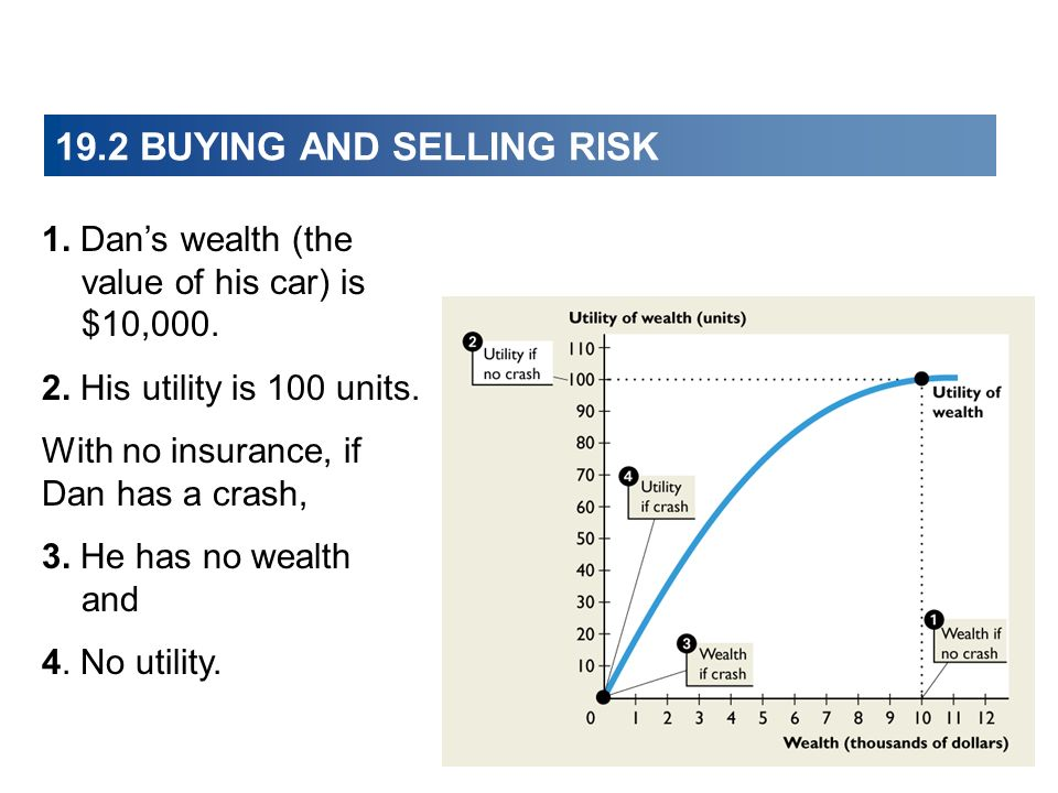 19.2 BUYING AND SELLING RISK 1. Dans wealth (the value of his car) is $10,000.