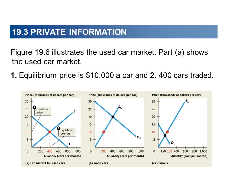 Figure 19.6 illustrates the used car market. Part (a) shows the used car market. 1. Equilibrium price is $10,000 a car and 2. 400 cars traded.