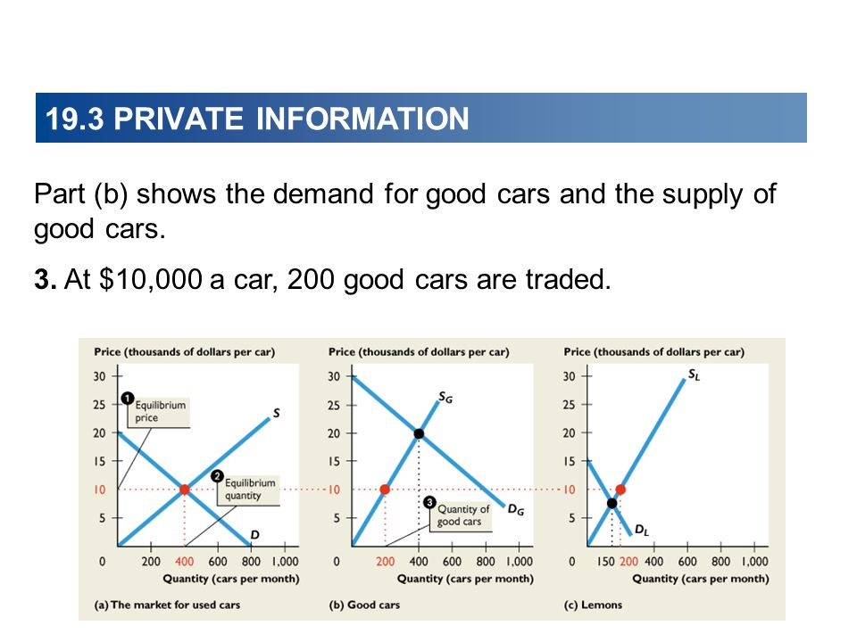 19.3 PRIVATE INFORMATION Part (b) shows the demand for good cars and the supply of good cars. 3. At $10,000 a car, 200 good cars are traded.