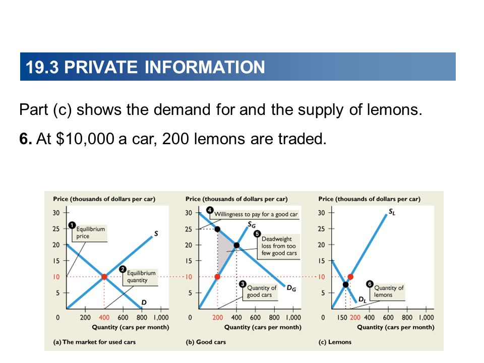 19.3 PRIVATE INFORMATION Part (c) shows the demand for and the supply of lemons.