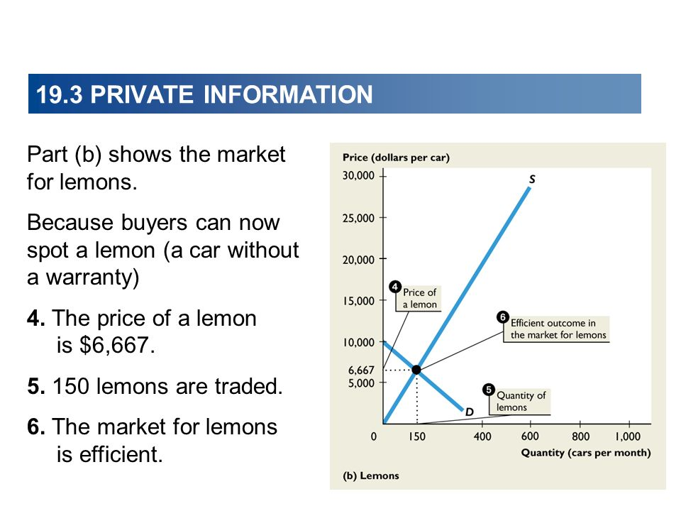 19.3 PRIVATE INFORMATION Part (b) shows the market for lemons. Because buyers can now spot a lemon (a car without a warranty) 4. The price of a lemon