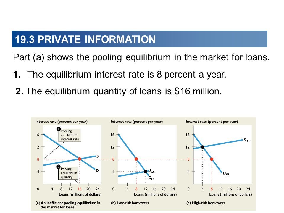 19.3 PRIVATE INFORMATION Part (a) shows the pooling equilibrium in the market for loans.
