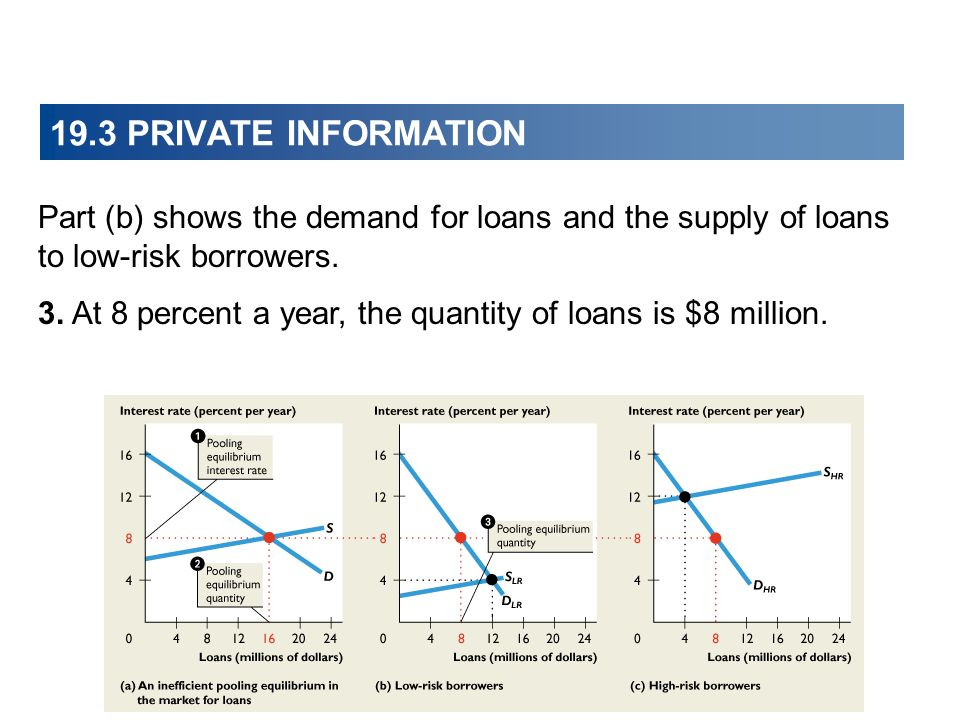 19.3 PRIVATE INFORMATION Part (b) shows the demand for loans and the supply of loans to low-risk borrowers.
