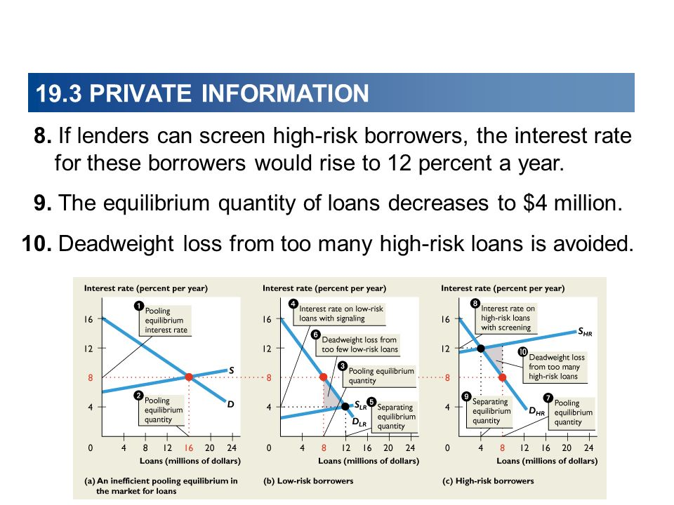 19.3 PRIVATE INFORMATION 8. If lenders can screen high-risk borrowers, the interest rate for these borrowers would rise to 12 percent a year. 9. The e