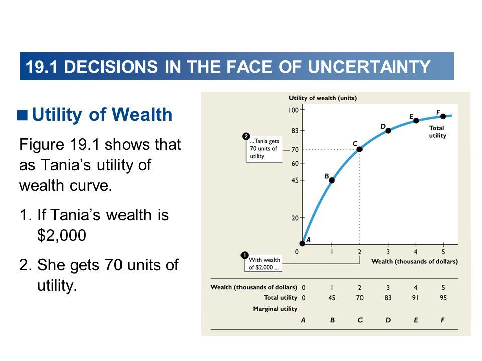 Utility of Wealth Figure 19.1 shows that as Tanias utility of wealth curve.