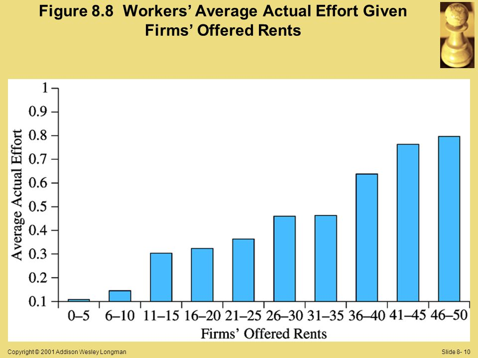 Copyright © 2001 Addison Wesley LongmanSlide 8- 10 Figure 8.8 Workers Average Actual Effort Given Firms Offered Rents