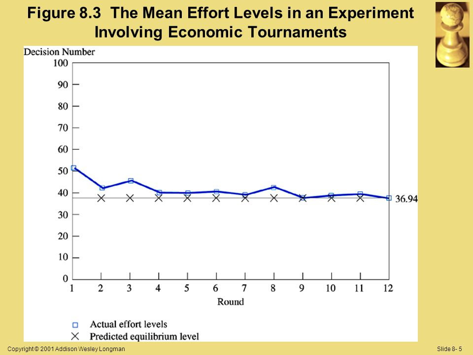 Copyright © 2001 Addison Wesley LongmanSlide 8- 5 Figure 8.3 The Mean Effort Levels in an Experiment Involving Economic Tournaments