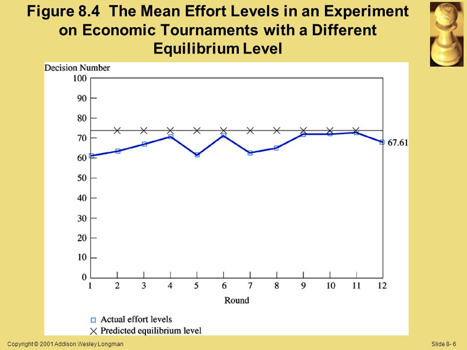 Copyright © 2001 Addison Wesley LongmanSlide 8- 6 Figure 8.4 The Mean Effort Levels in an Experiment on Economic Tournaments with a Different Equilibr