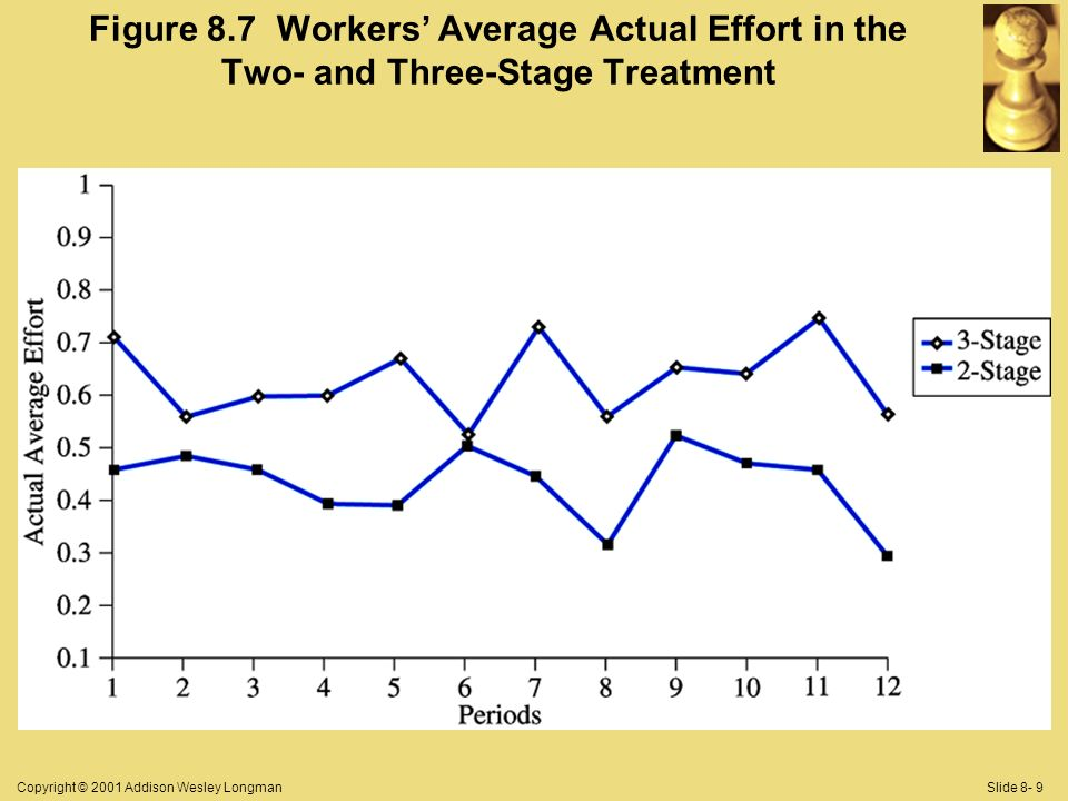 Copyright © 2001 Addison Wesley LongmanSlide 8- 9 Figure 8.7 Workers Average Actual Effort in the Two- and Three-Stage Treatment
