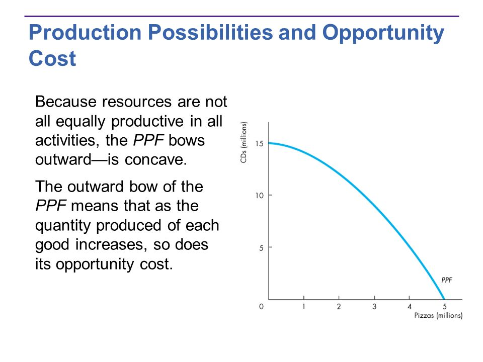 Production Possibilities and Opportunity Cost Because resources are not all equally productive in all activities, the PPF bows outwardis concave. The