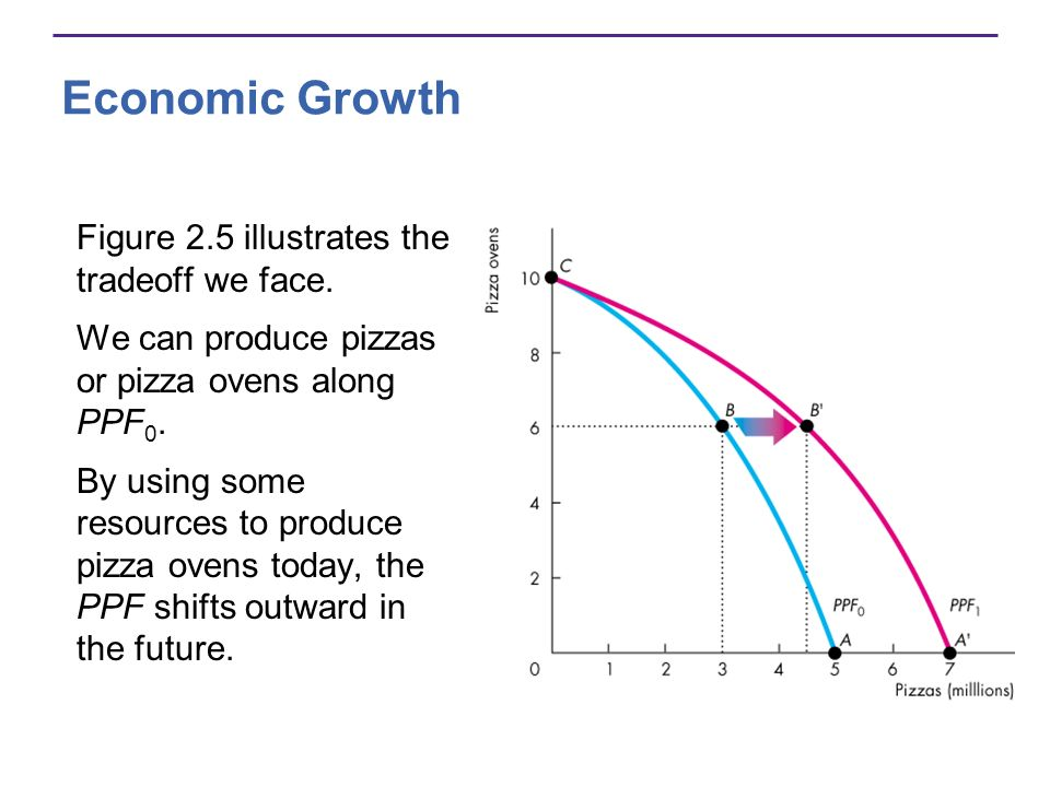 Economic Growth Figure 2.5 illustrates the tradeoff we face. We can produce pizzas or pizza ovens along PPF 0. By using some resources to produce pizz