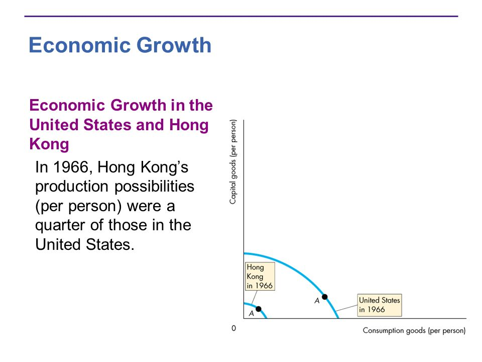 Economic Growth Economic Growth in the United States and Hong Kong In 1966, Hong Kongs production possibilities (per person) were a quarter of those i