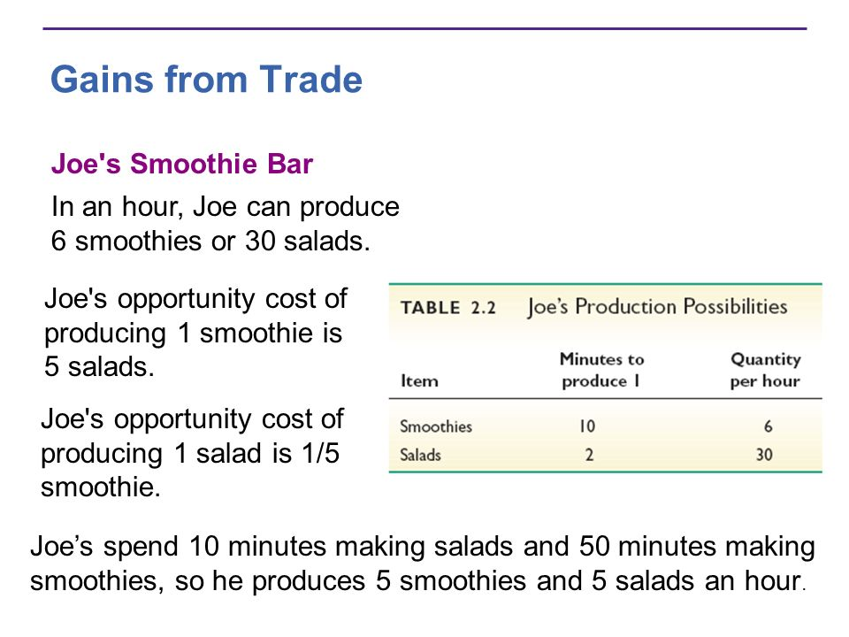 Joe's opportunity cost of producing 1 smoothie is 5 salads. Joe's opportunity cost of producing 1 salad is 1/5 smoothie. Gains from Trade Joe's Smooth