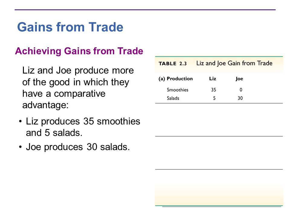 Achieving Gains from Trade Liz and Joe produce more of the good in which they have a comparative advantage: Liz produces 35 smoothies and 5 salads. Jo