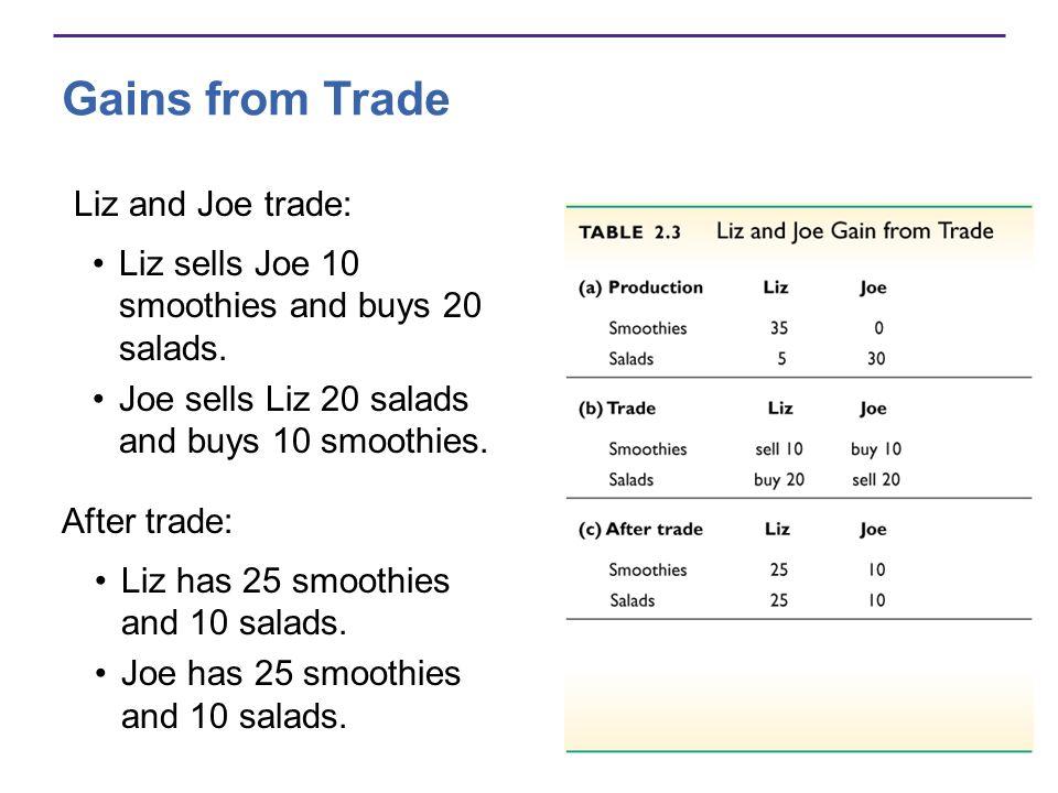 Liz and Joe trade: Liz sells Joe 10 smoothies and buys 20 salads. Joe sells Liz 20 salads and buys 10 smoothies. After trade: Liz has 25 smoothies and