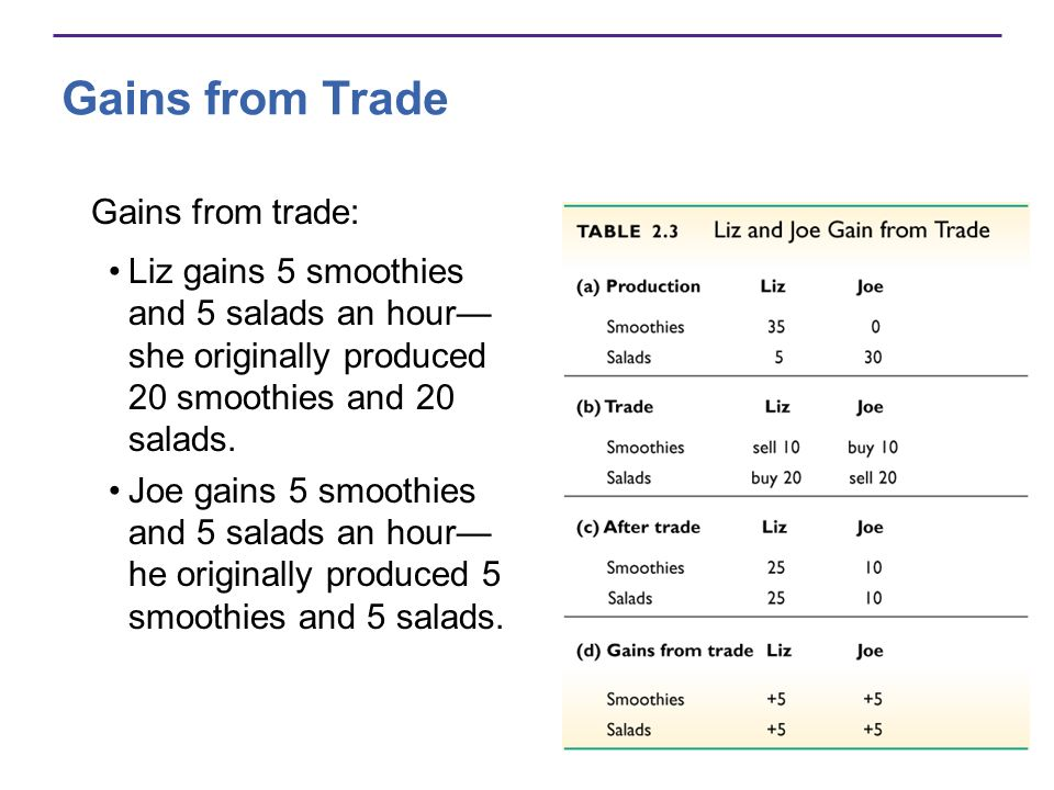 Gains from trade: Liz gains 5 smoothies and 5 salads an hour she originally produced 20 smoothies and 20 salads. Joe gains 5 smoothies and 5 salads an
