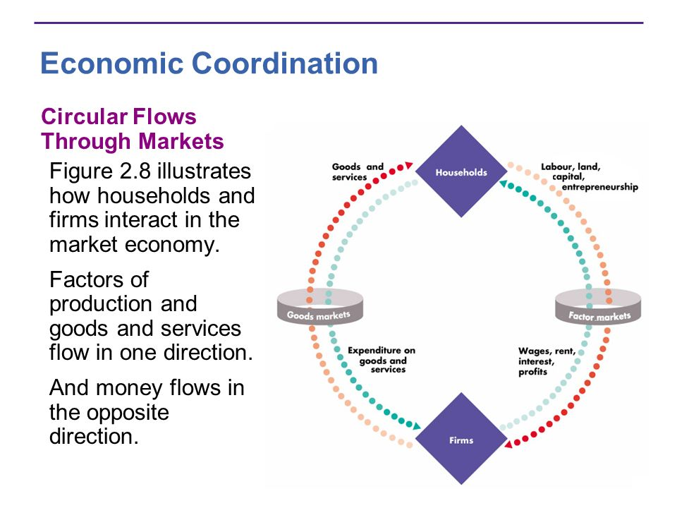 Economic Coordination Circular Flows Through Markets Figure 2.8 illustrates how households and firms interact in the market economy. Factors of produc