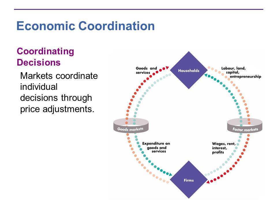 Economic Coordination Coordinating Decisions Markets coordinate individual decisions through price adjustments.
