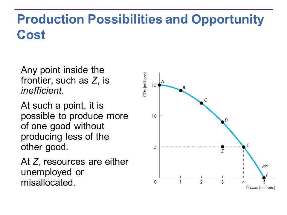Production Possibilities and Opportunity Cost Any point inside the frontier, such as Z, is inefficient. At such a point, it is possible to produce mor