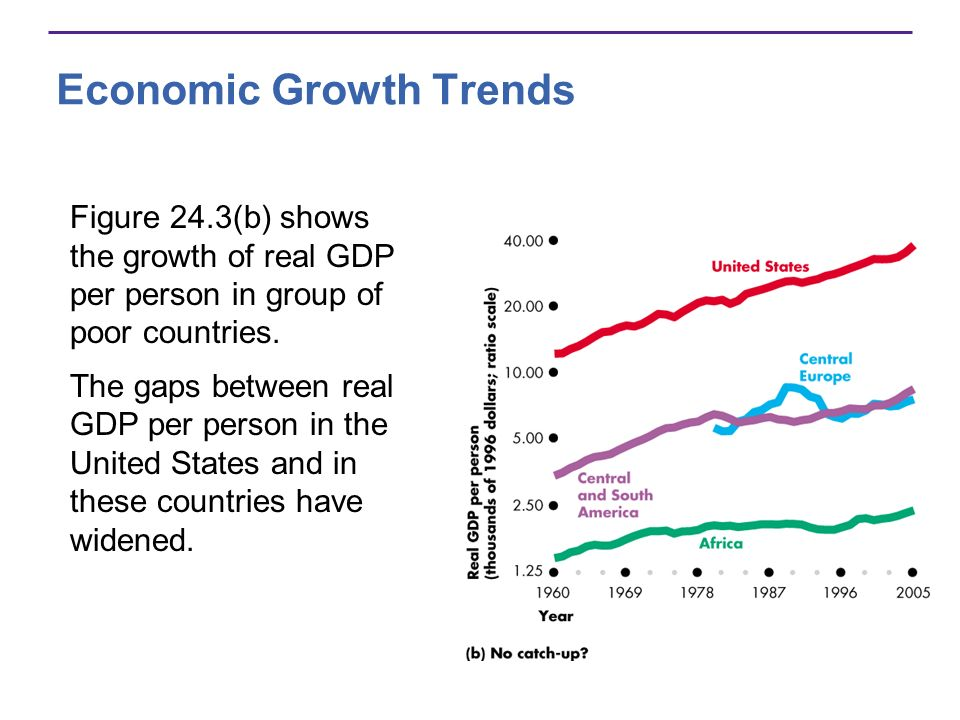 Economic Growth Trends Figure 24.3(b) shows the growth of real GDP per person in group of poor countries. The gaps between real GDP per person in the
