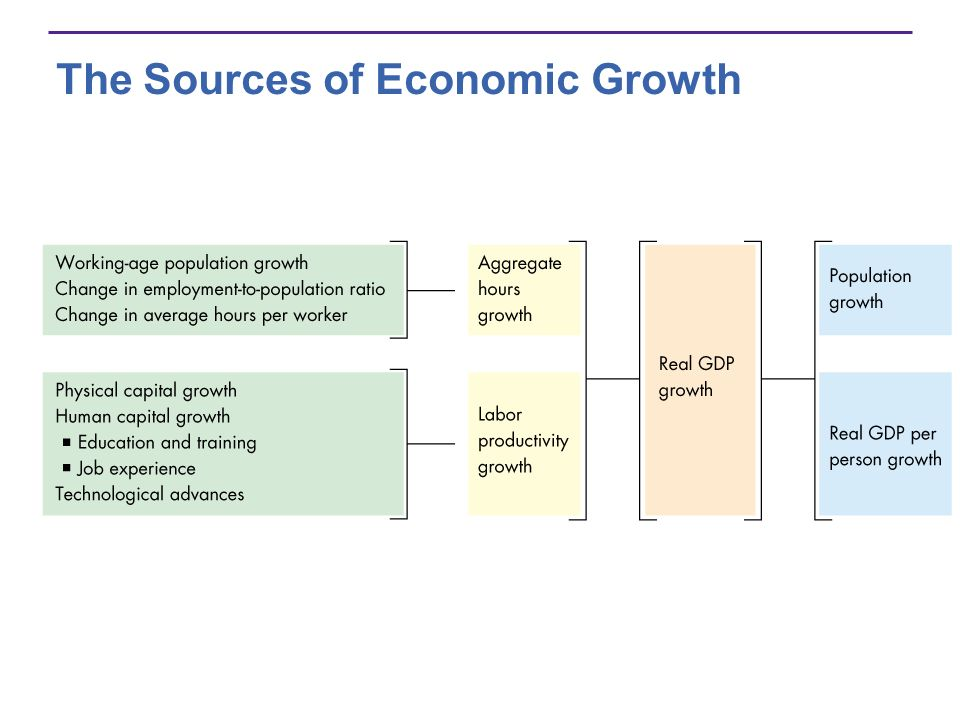 The Sources of Economic Growth