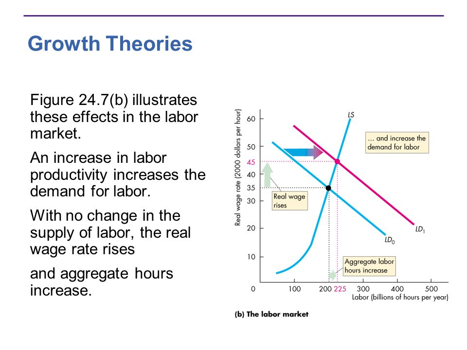 Growth Theories Figure 24.7(b) illustrates these effects in the labor market. An increase in labor productivity increases the demand for labor. With n