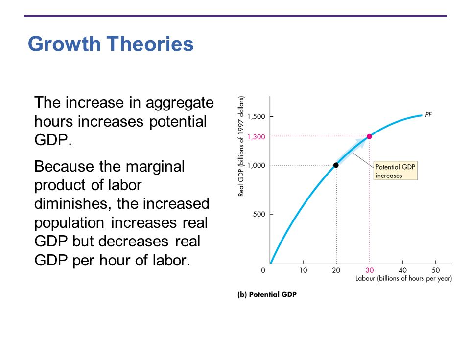 Growth Theories The increase in aggregate hours increases potential GDP. Because the marginal product of labor diminishes, the increased population in