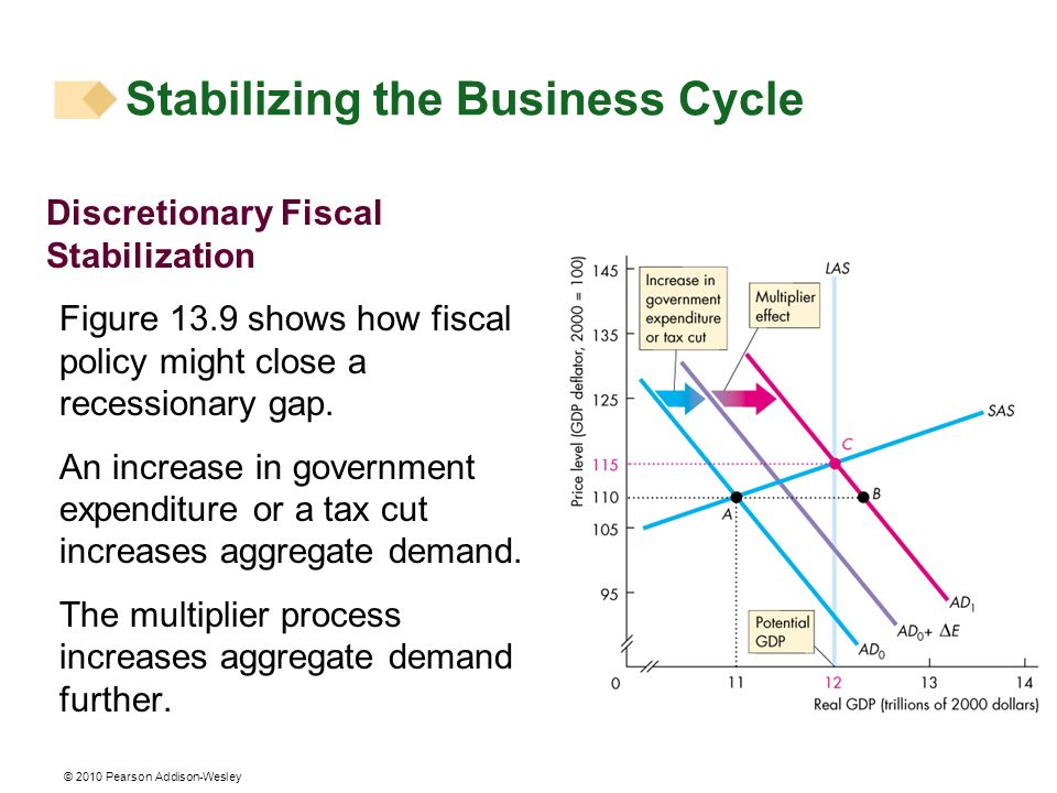 © 2010 Pearson Addison-Wesley Discretionary Fiscal Stabilization Figure 13.9 shows how fiscal policy might close a recessionary gap. An increase in go